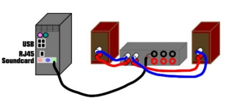 A basic computer sound system using the internal soundcard.